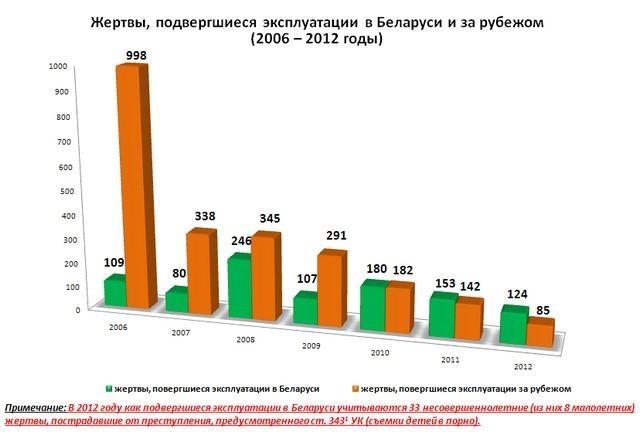 Сексуальное рабство статистика 2011