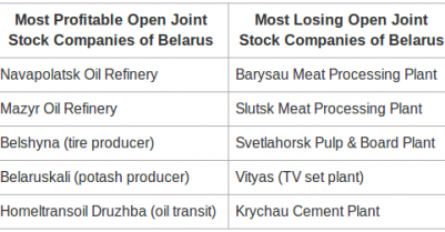 Modernisation in Belarus: the process is more important than the result?