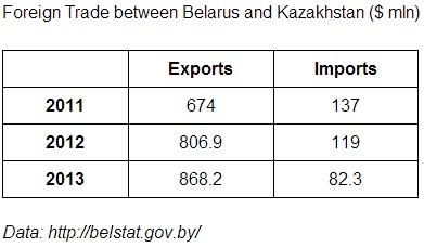 Eurasian allies: can Belarus learn from Kazakhstan?
