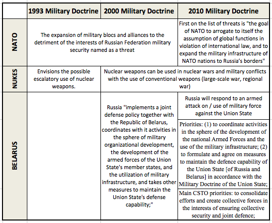 Russia reviews military doctrine: can Belarus remain a buffer state?