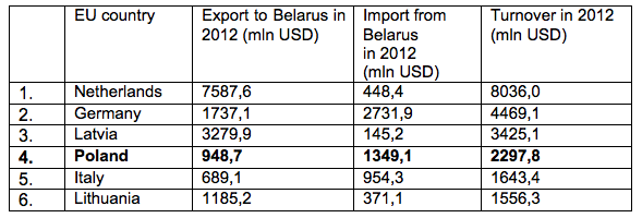 Belarus and Poland: brought together by Russian sanctions?