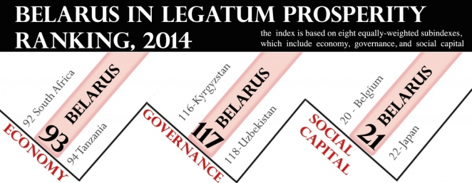 Does Belarus have high social capital? Understanding the legatum prosperity index