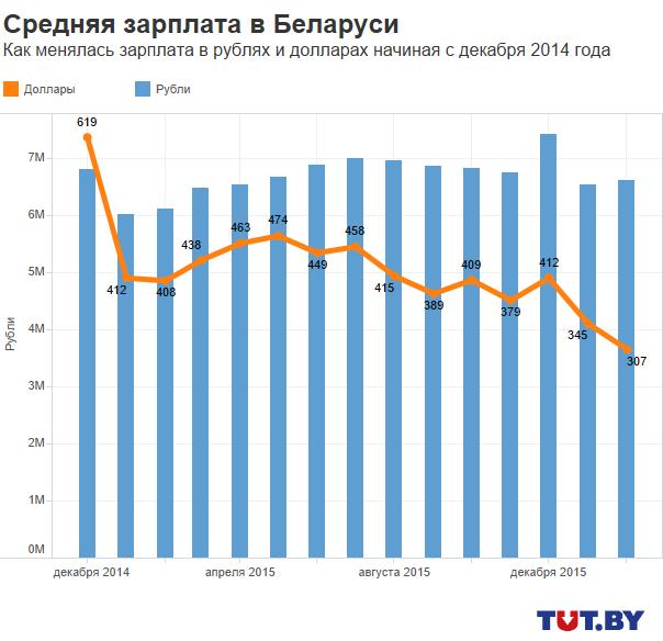 ВРеспублике Беларусь  зафевраль средняя заработная плата  подросла  на64 тыс. руб.