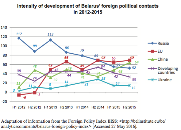 Analytical paper: Belarus-Russia relations after the Ukraine conflict