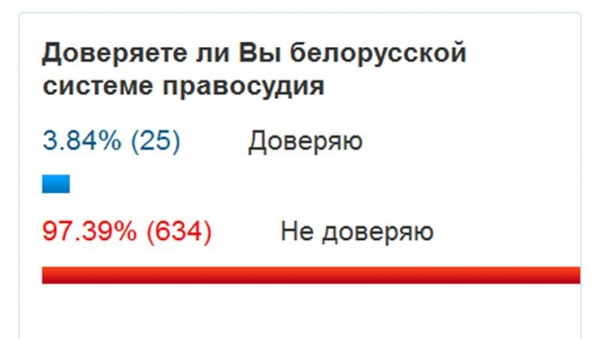 Visitors of Supreme Court's website do not trust Belarusian judiciary - poll