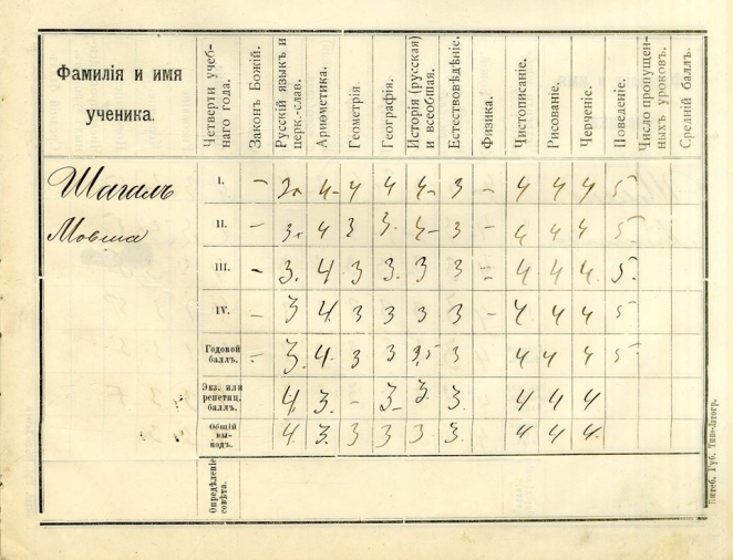 Belarus archive publishes Marc Chagall's school assessment sheets