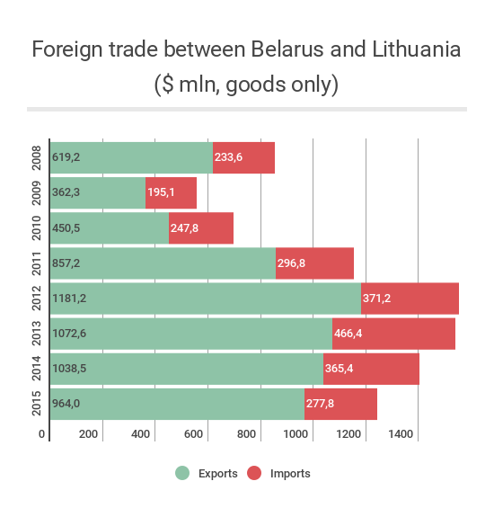 Can Belarus punish Lithuania for its position on the Astraviec NPP?