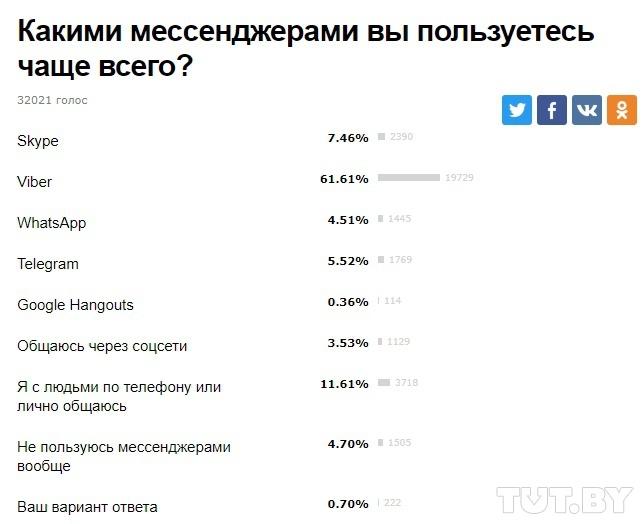 Белорусы выбирают Viber: итоги опроса о популярности мессенджеров