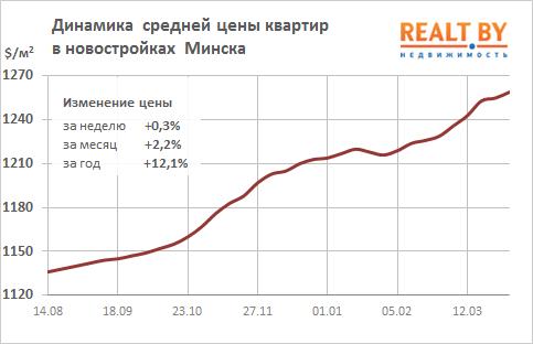 Цены на столичную недвижимость вернулись на уровень минимума 2012 года
