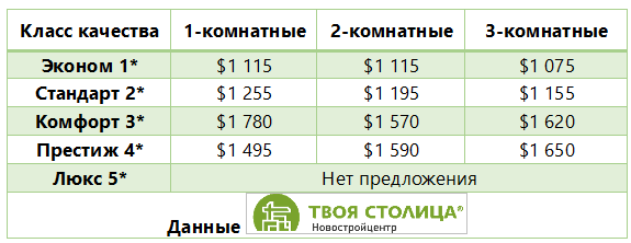 Эксперты: застройщики поднимают цены на новостройки, чтобы не выкупали дом за неделю