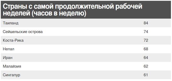 Жители какой страны работают больше всех? Ответ вас удивит
