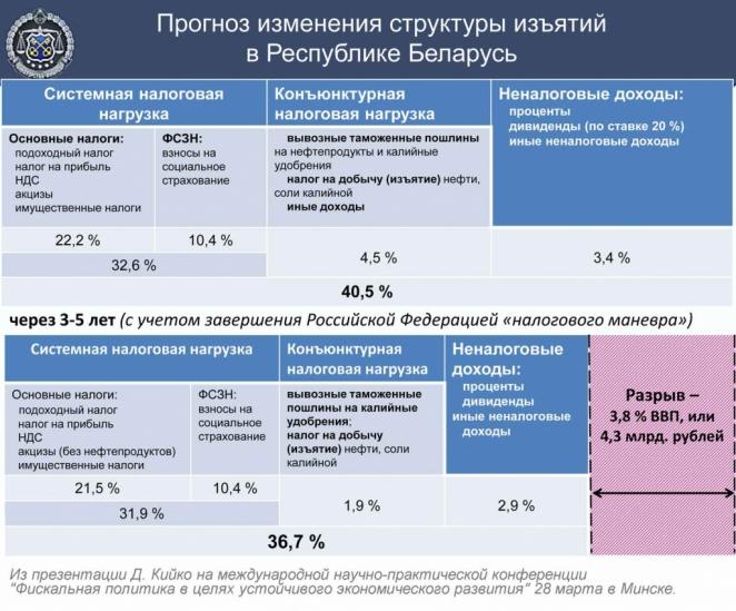 """""""Черный сценарий"""" для бюджета и белорусской нефтянки: когда наступит время """"Ч""""?"""