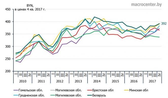 Средний белорус живет на шесть долларов в день