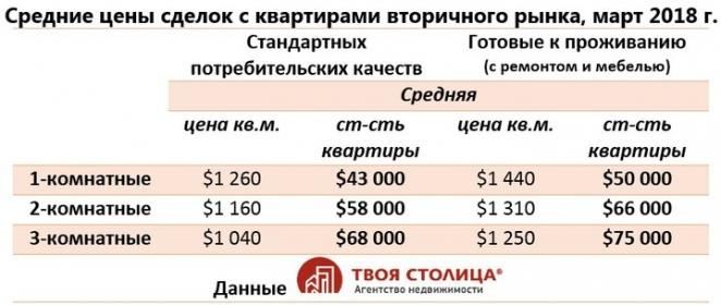 """Эксперты: Цены на """"вторичку"""" растут, продавцам нет смысла придерживать квартиры до лучших времен"""
