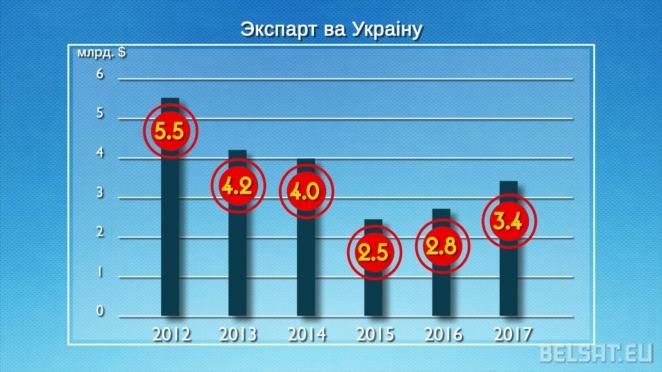 Выгоден ли Минск Москве как посредник?