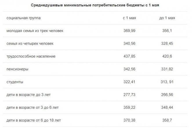 Студенту — 322 рубля в месяц, пенсионеру — 343 рубля. Подняли минимальные потребительские бюджеты
