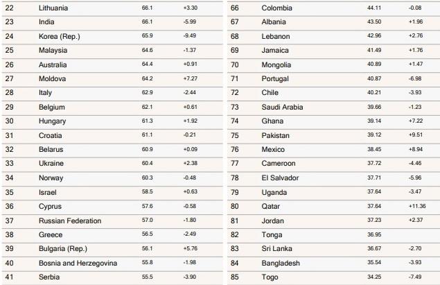 Беларусь обогнала Украину и Россию в мировом рейтинге почтовых служб