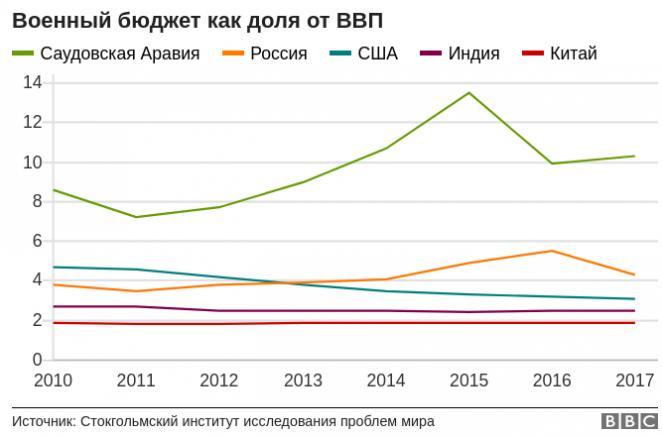 Как Россия снижает расходы на оборону - в пяти графиках