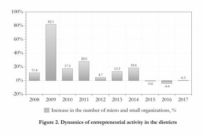 Skyrocketing economic growth and weak regional development – digest of the Belarusian economy