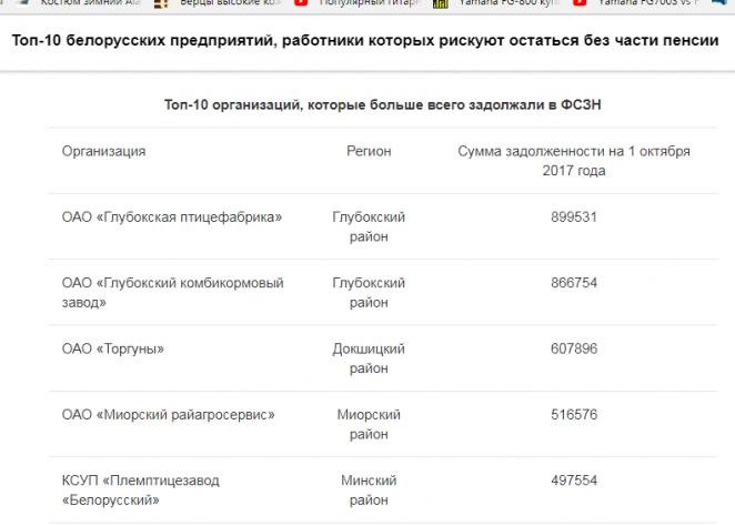 Топ-10 белорусских предприятий, работники которых рискуют остаться без части пенсии