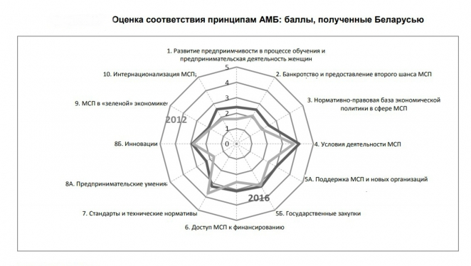 Суд да дело: почему предприниматели в Беларуси не могут добиться справедливости