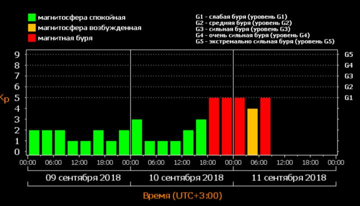 Магнитные бури накроют Украинское государство совторника