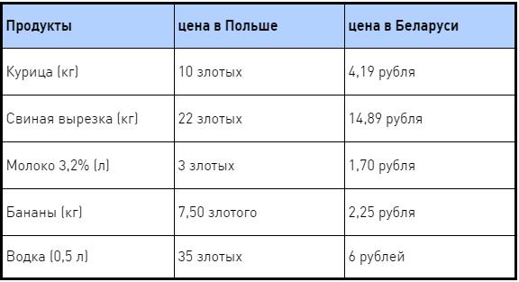 """Почувствуйте разницу: сколько можно купить мяса и молока на польскую и белорусскую """"минималку"""""""