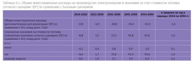 """Почему белорусские чиновники опасаются """"зелёной энергетики"""""""