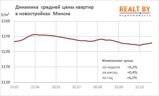 """Цены на минской """"вторичке"""" замерли в тревожном ожидании"""