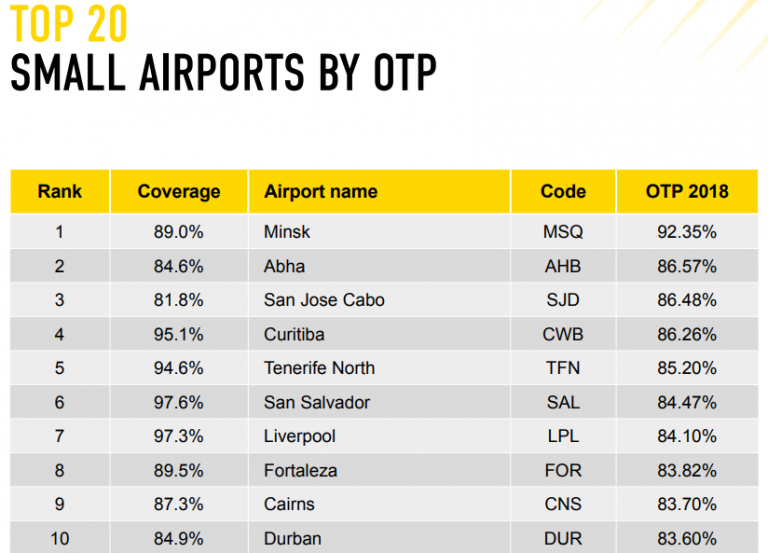 Minsk Airport Tops World's Most Punctual Airports For 2019