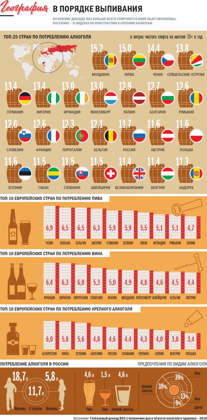 Беларусь занимает 1-е место по потреблению крепкого алкоголя