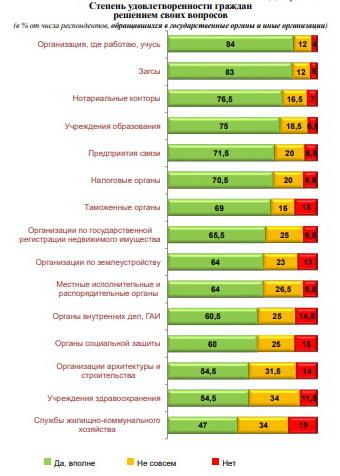 ИАЦ: Белорусы больше всего недовольны работой ЖКХ, меньше всего – ЗАГСов и собственных организаций