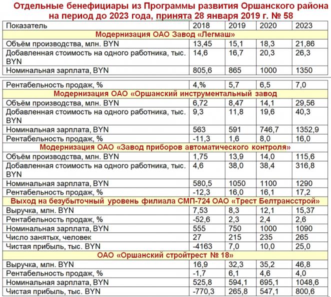 Эксперт рассказал об инопланетянах в правительстве Беларуси