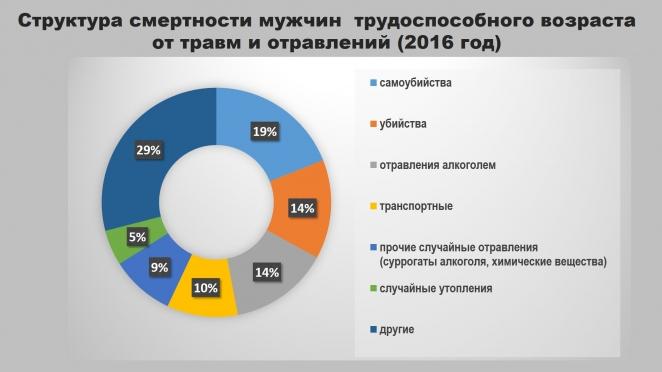Эксперт: Белорусские мужчины очень стараются сделать свою жизнь короче